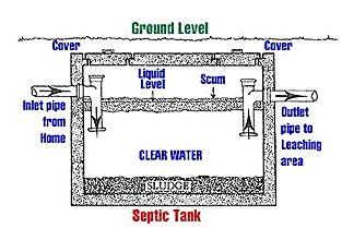 septic system-diagram